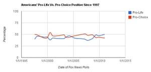 Graph: Fox abortion poll