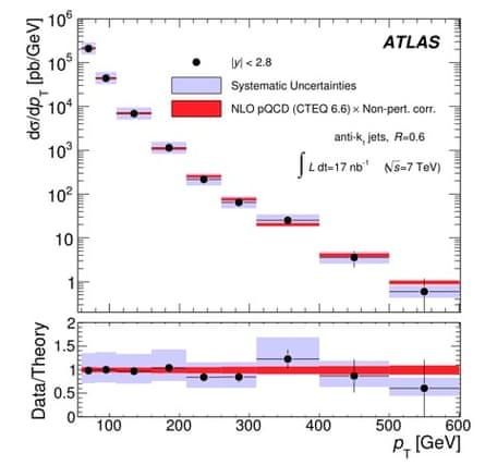 ATLAS jet cross section