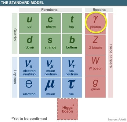 My favourite particle: the photon | Science | The Guardian
