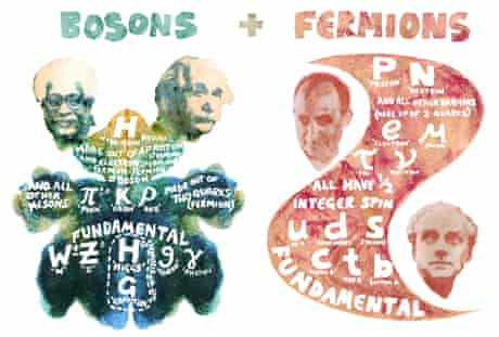 Bosons and Fermion