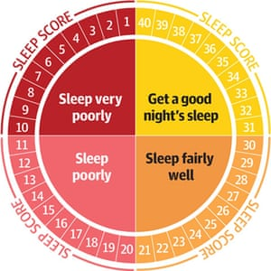 Sleep Survey: Sleep score key