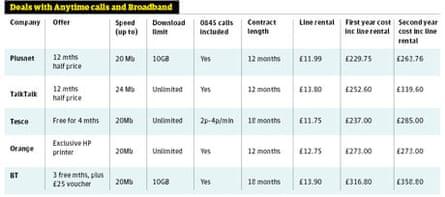 1. Table: anytime calls and broadband