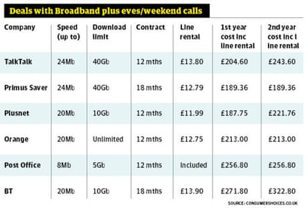 Table 3: broadband and eve/weekend calls