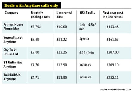 Table 4: Anytime calls only