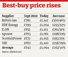 table of best-buy price rises
