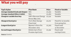 Table on what you will pay