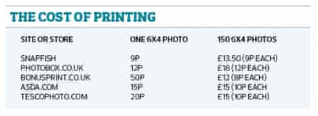 printing costs compared