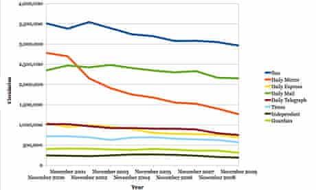 ABC figures, 2000-2009