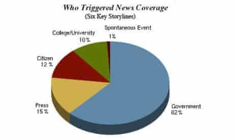 How News Happens