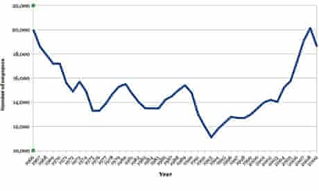 Number of employees in UK advertising, 1966 to 2009