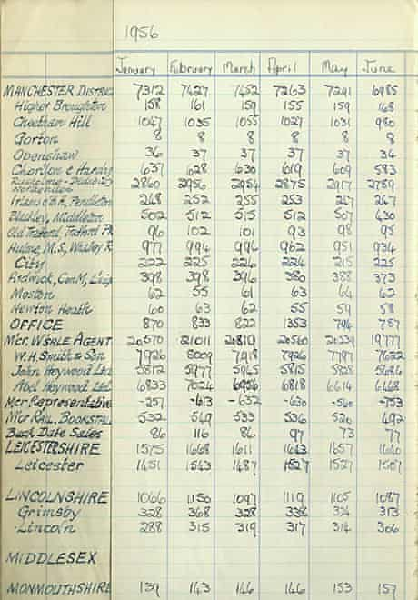 The Guardian's Manchester sales in 1956
