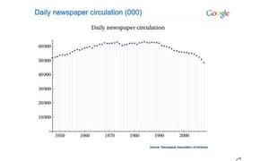 google newspaper circulation