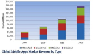 Global mobile apps market by revenue type