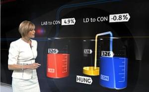 TV election coverage: Julie Etchingham with ITV's three-way 'swingometer'