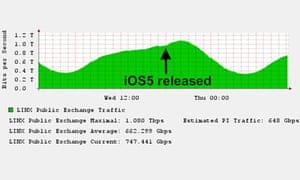 Apple iOS 5 update causes traffic spike - Linx daily