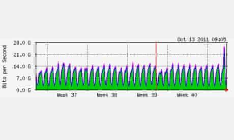 Apple iOS 5 update causes traffic spike - German month