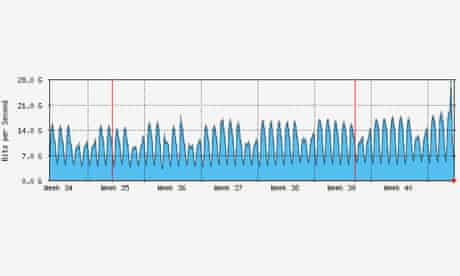 Apple iOS 5 update causes traffic spike - LONAP month