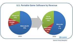 US portable game software by revenue