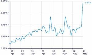 Hitwise Twitter UK traffic May 2011