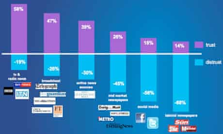 Trust in the media graph