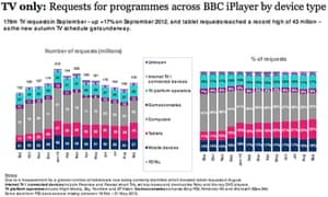 BBC iPlayer: requests for programmes by device type