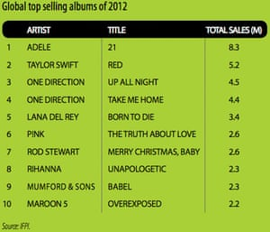Global top-selling albums of 2012