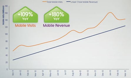 Mail Online monthly global mobile visits and revenue