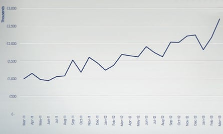 Mail Online UK monthly revenue