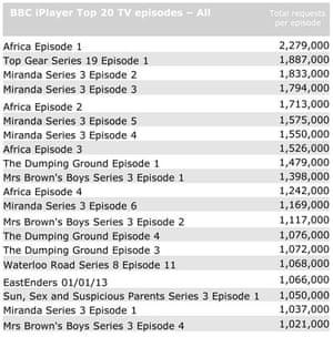 BBC iPlayer: top 20 TV episodes, January 2013