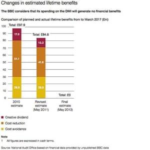 BBC DMI: changes in estimated lifetime benefits