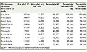 income figures treasury