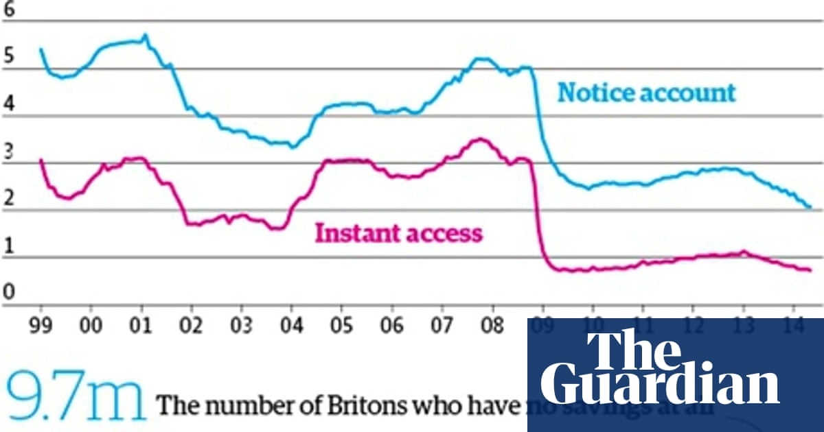 Savings – where loyalty doesn't pay | Money | The Guardian