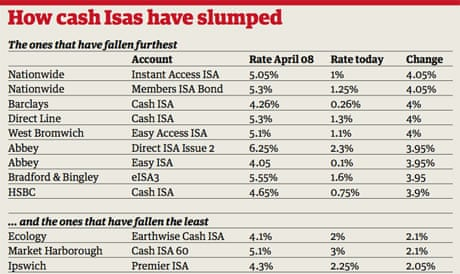 If you're losing interest in your cash Isa, do a transfer