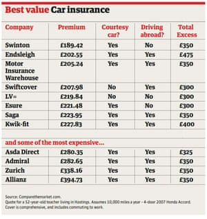 Over 50s Insurance What You Need To Know Money The Guardian