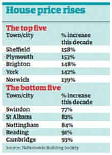 House price rises table