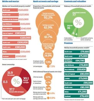 Household worth breakdown in Britain