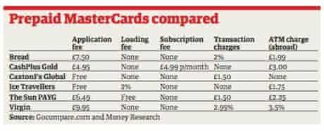Prepaid MasterCards compared