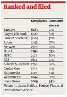 Fed-up customers turn the tables on Barclays | Money | The
