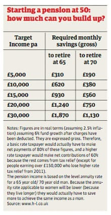 Over 50s financial planning table