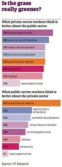 Public v private sector table