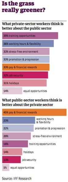 Public v private sector table