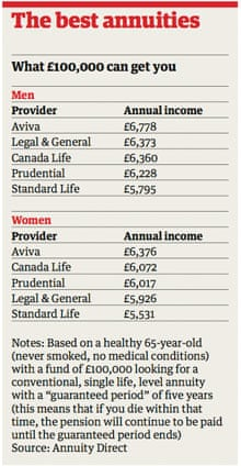 Annuities table