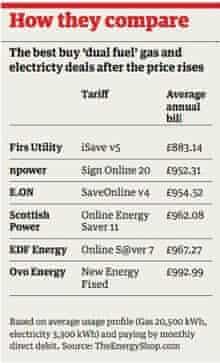 Gas comparison table