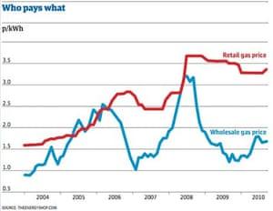 Gas prices, retail v wholesale