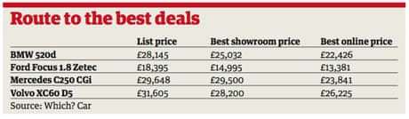 Car prices: No need to drive a hard bargain in the showroom | Money