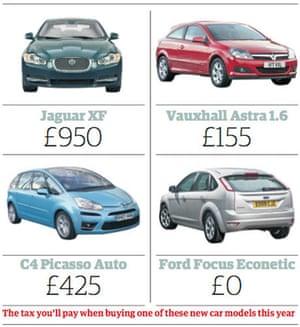 Car tax against carbon emissions