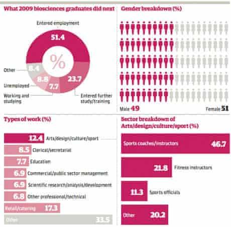 Biosciences graduates