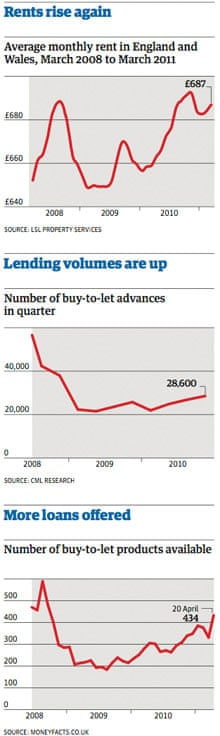 Buy-to-let graphs