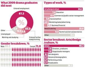 Drama graduates graphic