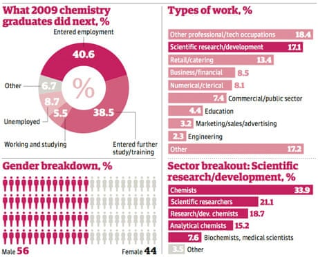 Can I get into a PhD chemical engineering program with a BS in Chemistry?